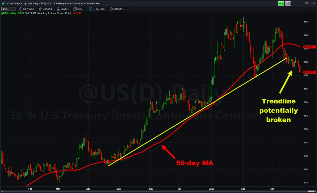 Treasury bond futures (@US), with 50-day MA and trendline.