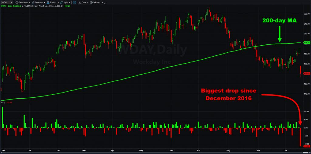 Workday (WDAY) chart with 200-day moving average and daily changes.