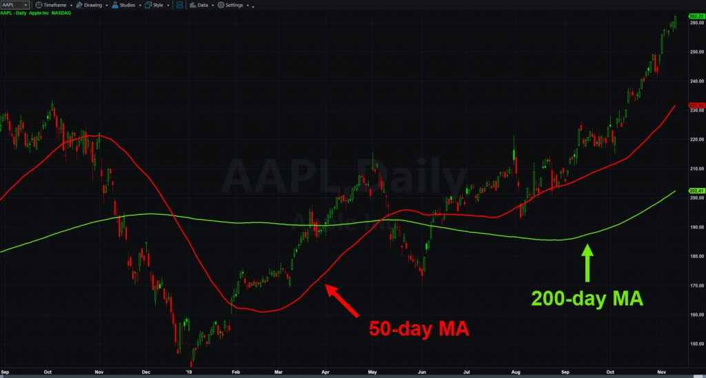 Apple (AAPL) chart with 50- and 200-day moving averages.