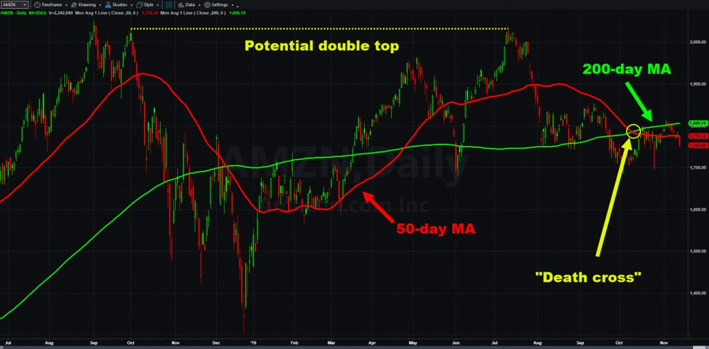 Amazon.com (AMZN) chart with select moving averages and potential double top pattern.