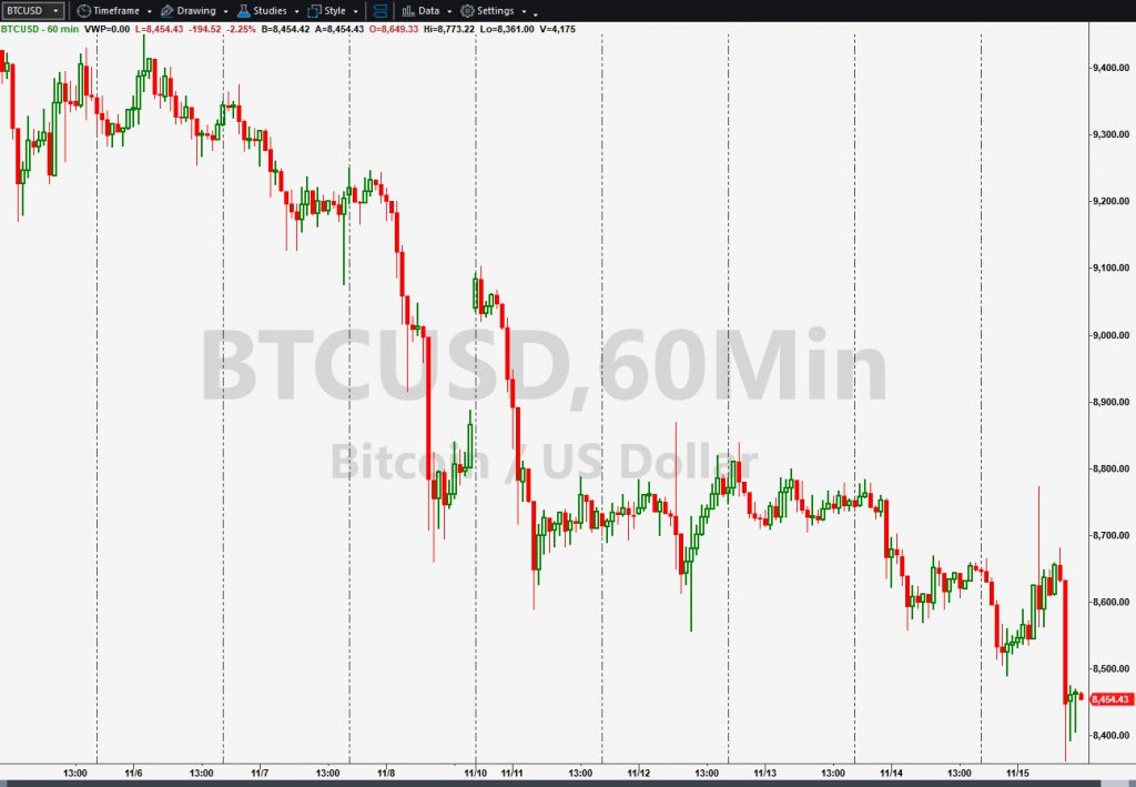 Bitcoin (BTCUSD) chart, with hourly candles.
