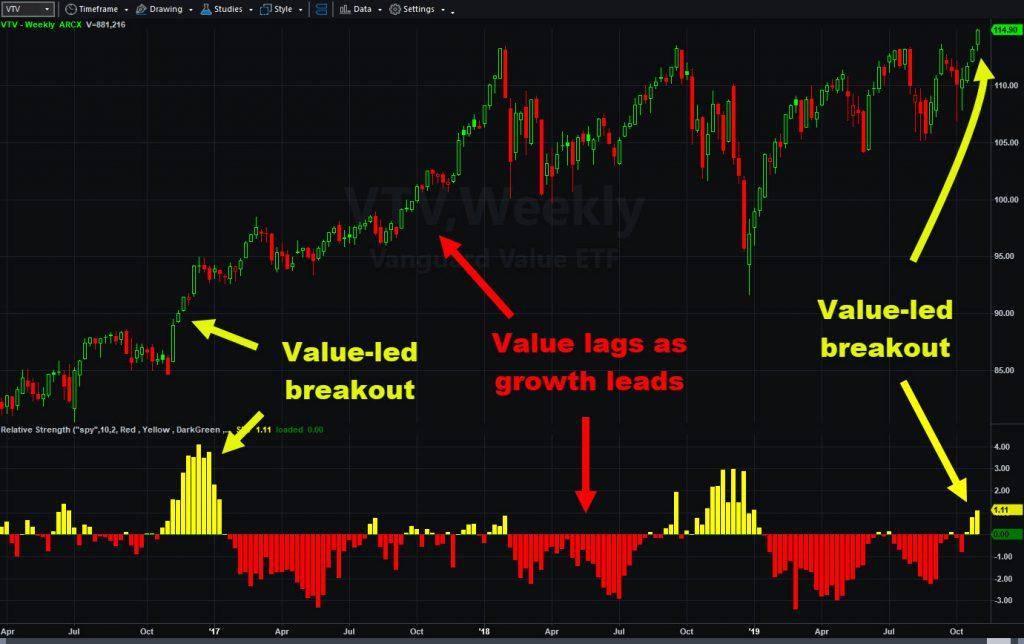 Value stocks showing relative strength vs. S&P 500.