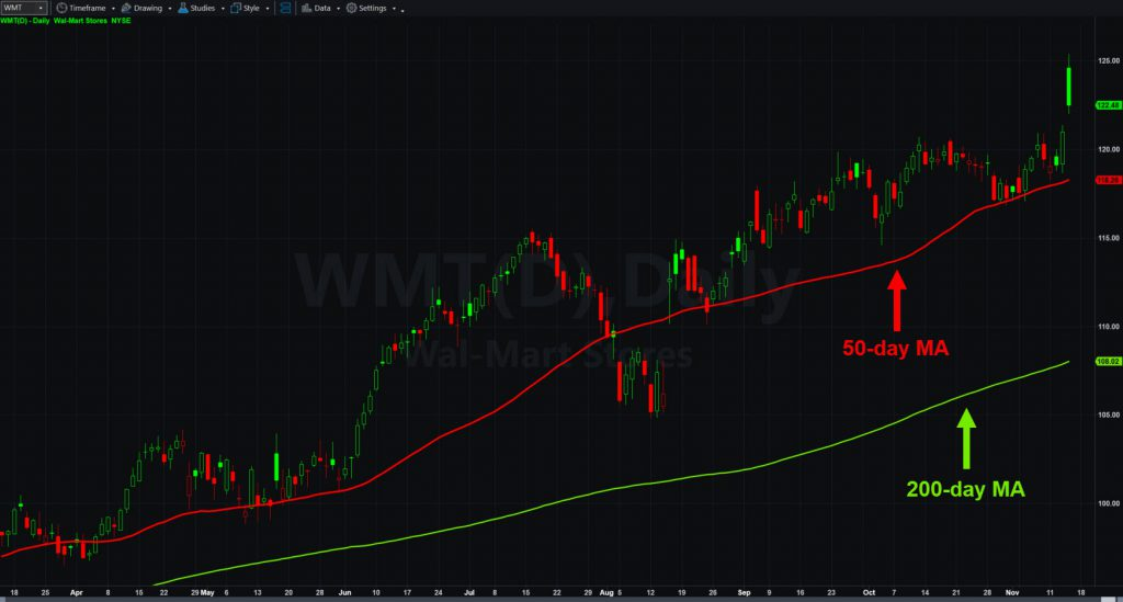 Wal-Mart Stores (WMT) chart with 50- and 200-day moving averages.