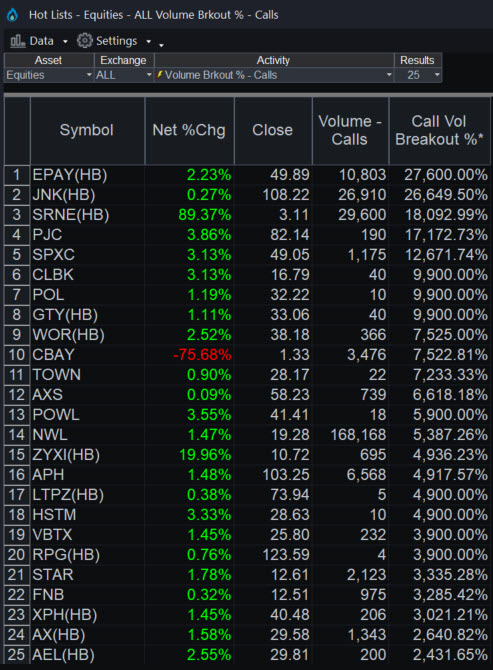 TradeStation Hot Lists showing unusual call volume in Bottomline Technologies (EPAY).