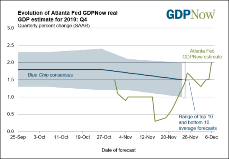 Atlanta Fed's GDPNow running estimate of economic growth. Green line shows recent improvement.