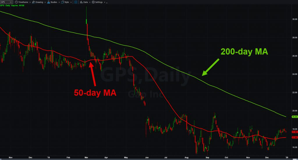 Gap (GPS) chart with 50- and 200-day moving averages.