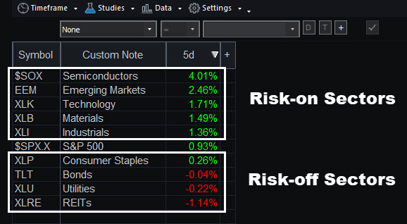 RadarScreen® showing weekly changes for select sectors, as of Wednesday's close.