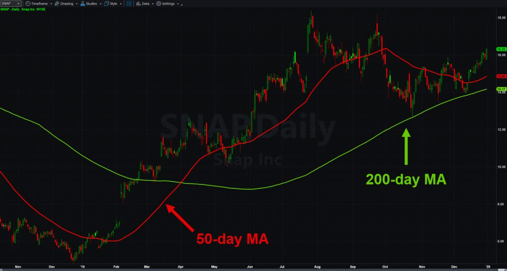 Snap (SNAP) chart, with 50- and 200-day moving averages.