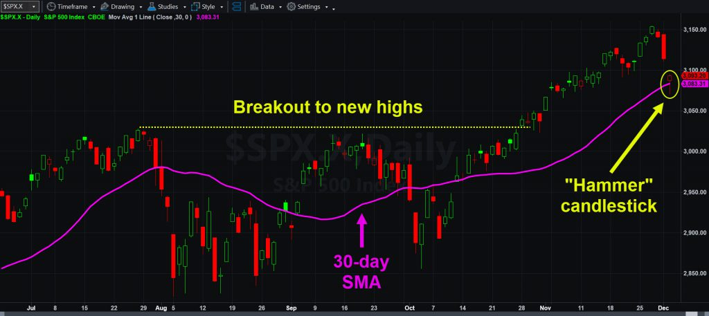 S&P 500 daily chart with 30-day simple moving average (SMA) and hammer candlestick.