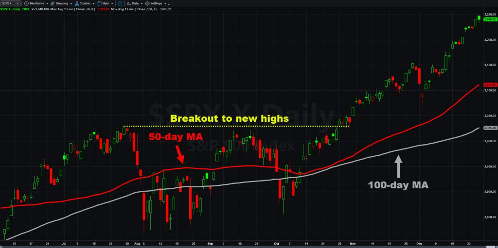 S&P 500 chart with 50- and 100-day moving averages.