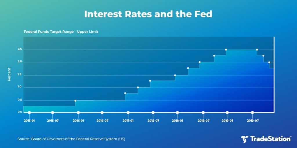 Federal Reserve Interest Rate History.
