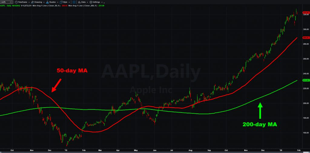 Apple (AAPL) chart, with 50- and 200-day moving averages.