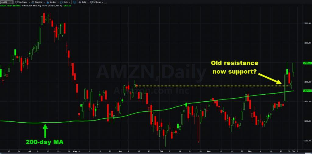 Amazon.com (AMZN) chart with 200-day moving average.