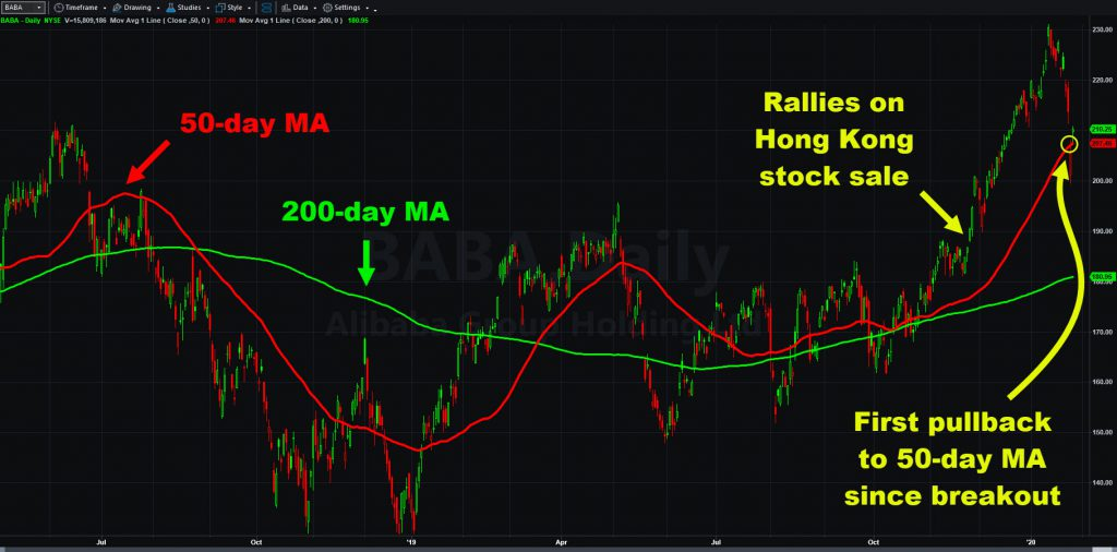 Alibaba (BABA) chart, with select moving averages and key features.