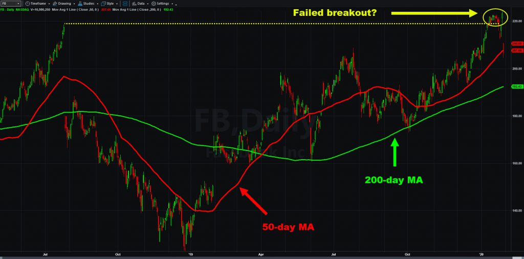 Facebook (FB) chart, with 50- and 200-day moving averages and potential failed breakout.