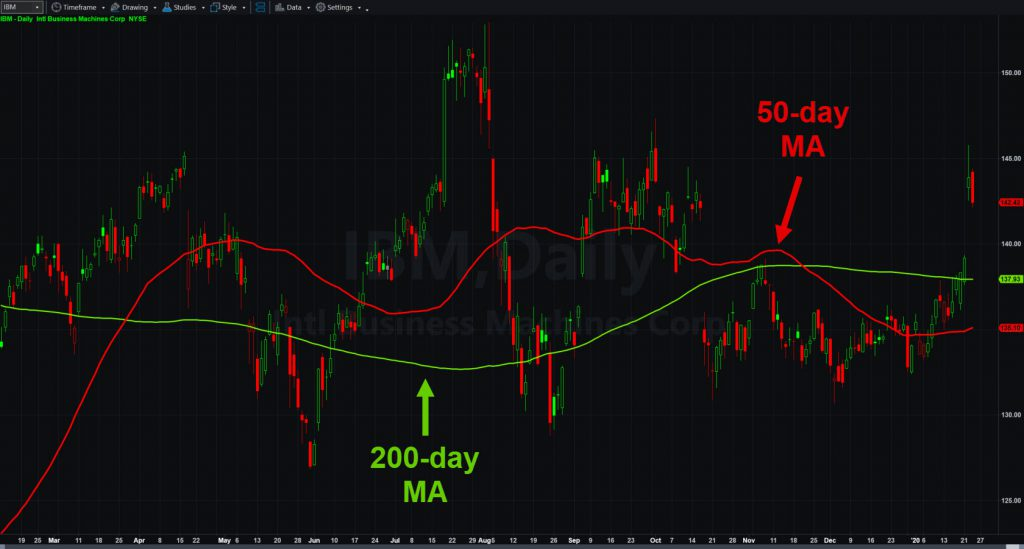 International Business Machines (IBM) chart with 50- and 200-day moving averages.