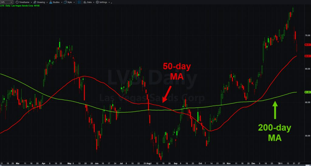 Las Vegas Sands (LVS) chart with 50- and 200-day moving averages.