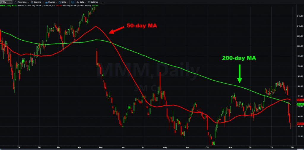 3M (MMM) chart, with 50- and 200-day moving averages.