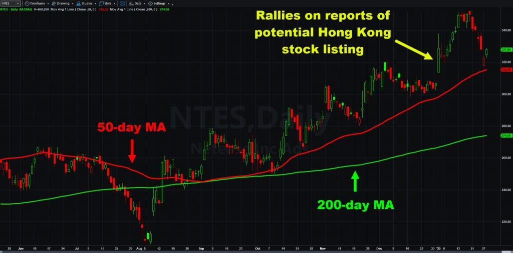 Netease (NTES) chart with select moving averages and January 2 gap higher.