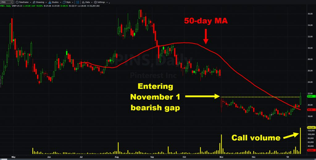 Pinterest (PINS) chart with 50-day moving average and call volume.