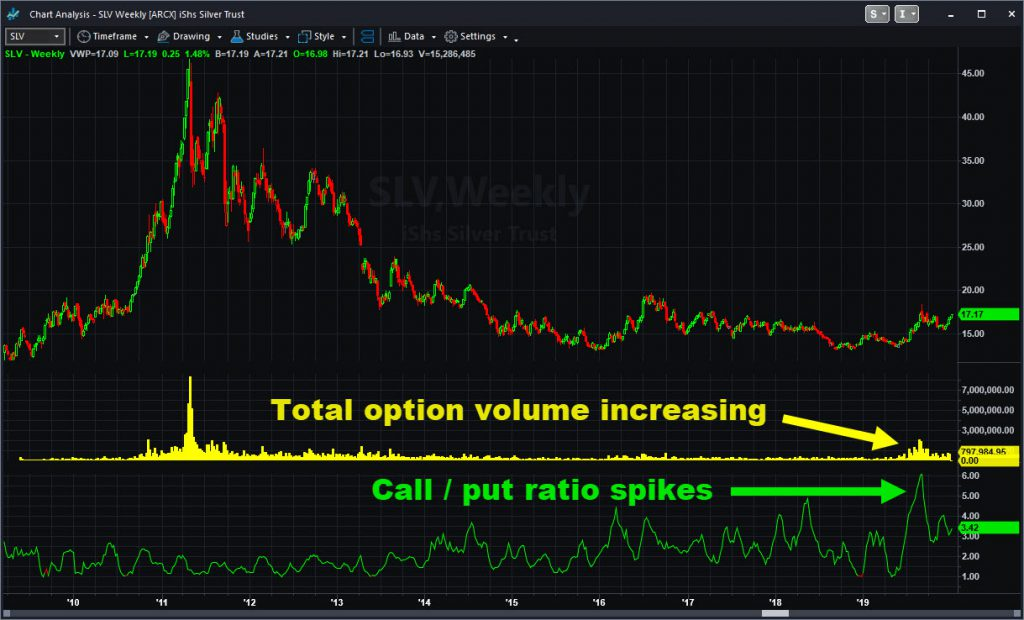 iShares Silver Trust (SLV), weekly chart, showing option volume and call/put ratio.