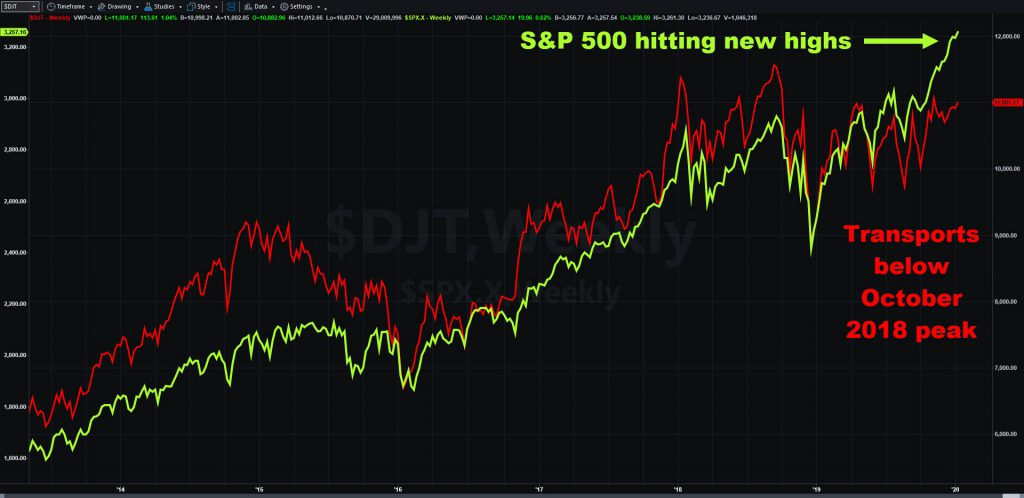 Weekly chart comparing the S&P 500 with the Dow Jones Transportation Average.