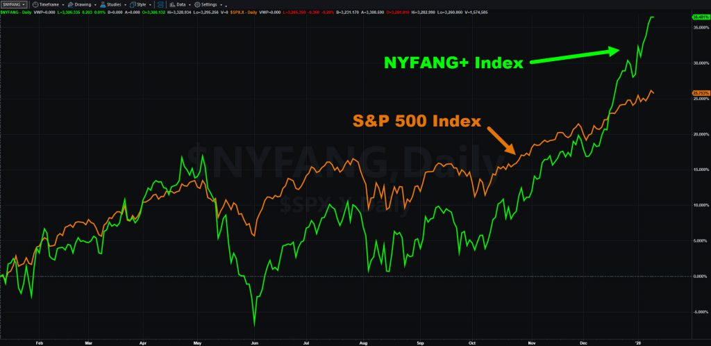 S&P 500 vs NYFANG+ Index, one-year percentage change chart.