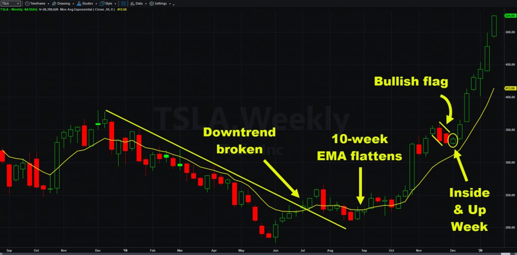Tesla (TSLA), weekly chart, with 10-week exponential moving average and key patterns.
