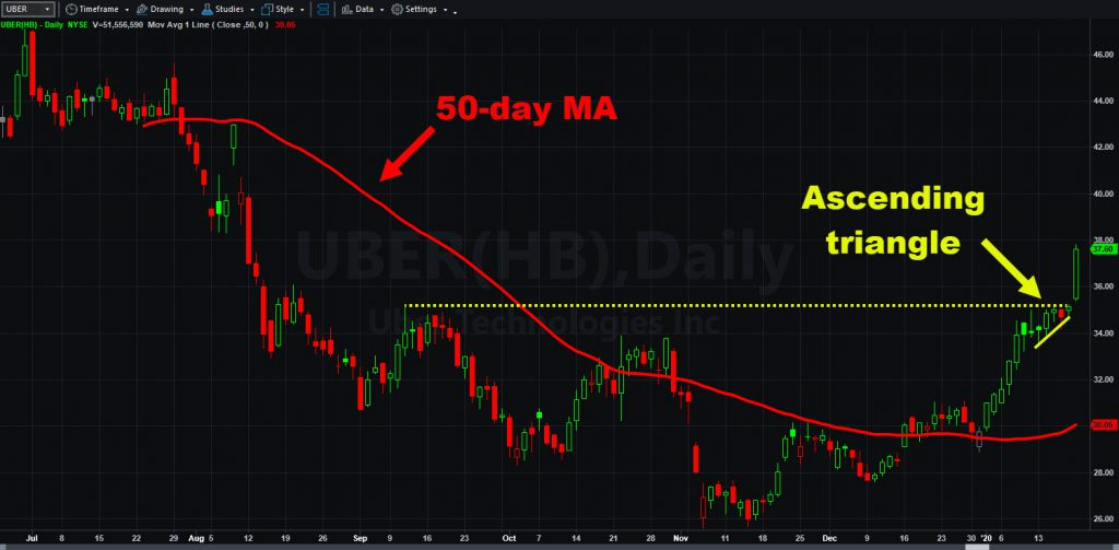 Uber (UBER) chart, with 50-day moving average and ascending triangle.