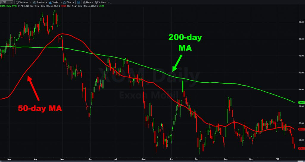 Exxon Mobile chart (XOM), with 50- and 200-day moving averages.