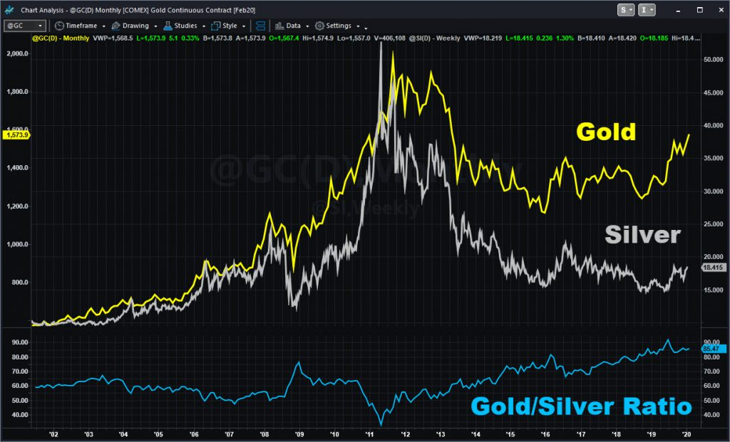 Gold (@GC) and silver (@SI) futures, monthly chart, with ratio at bottom.