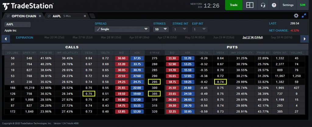 TradeStation Web trading app showing Apple (AAPL) options expiring in July.