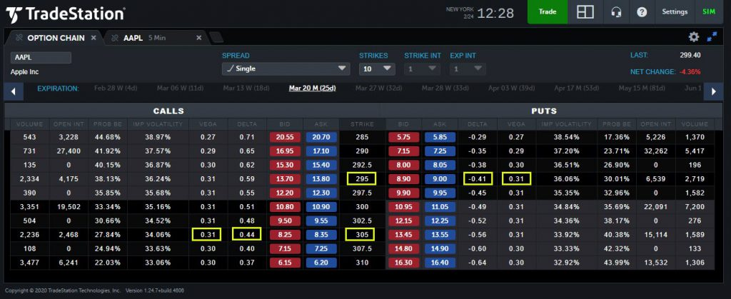 TradeStation Web trading app showing Apple (AAPL) options expiring in March.