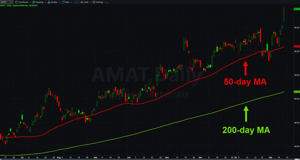 Applied Materials (AMAT), with 50- and 200-day moving averages.