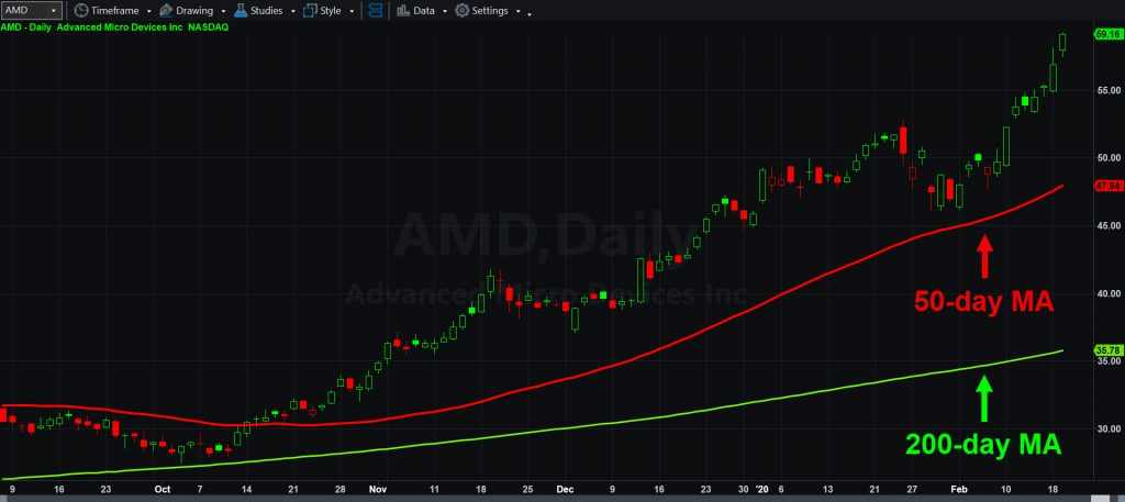 Advanced Micro Devices (AMD) chart with 50- and 200-day moving averages.