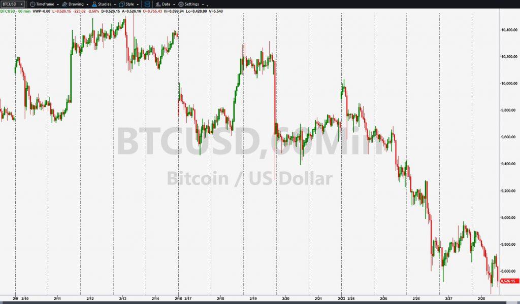 Bitcoin (BTCUSD), hourly chart.