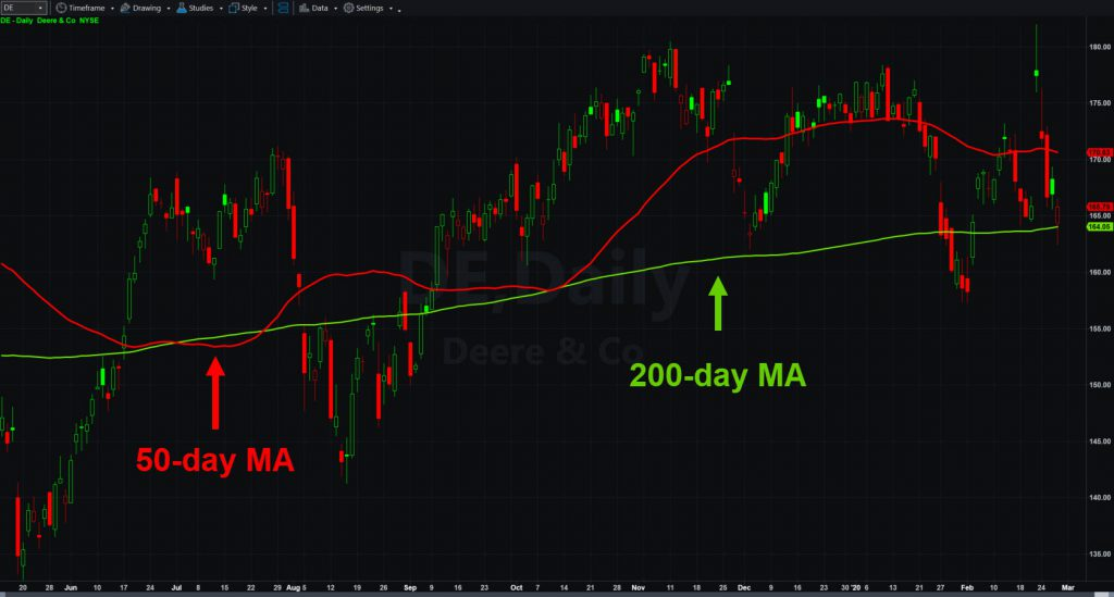 Deere (DE) chart with 50- and 200-day moving averages.