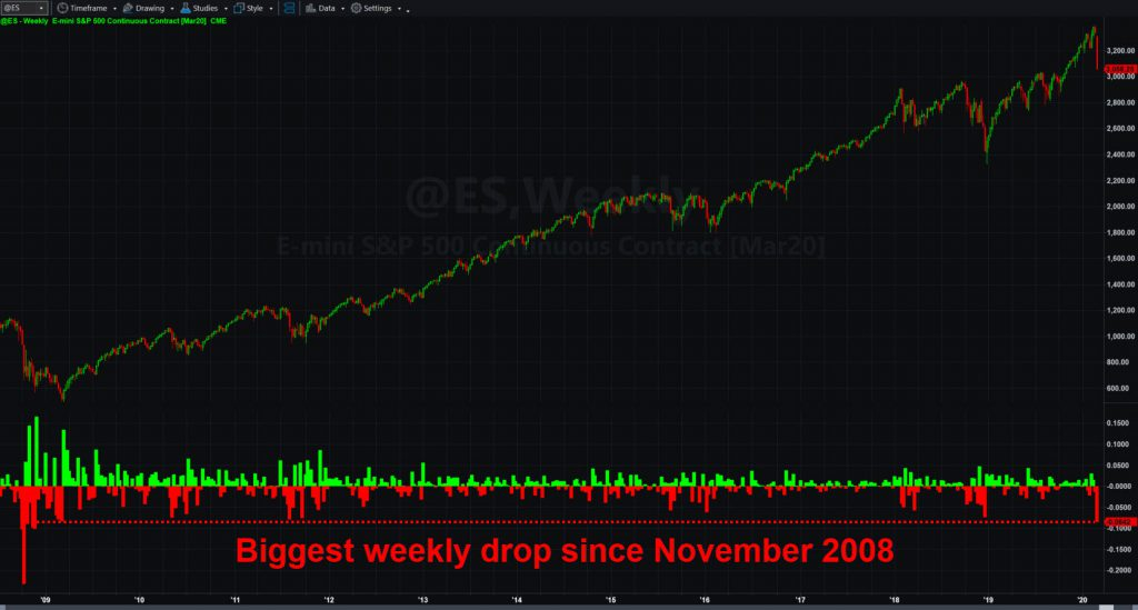 S&P 500 futures (@ES), weekly chart.