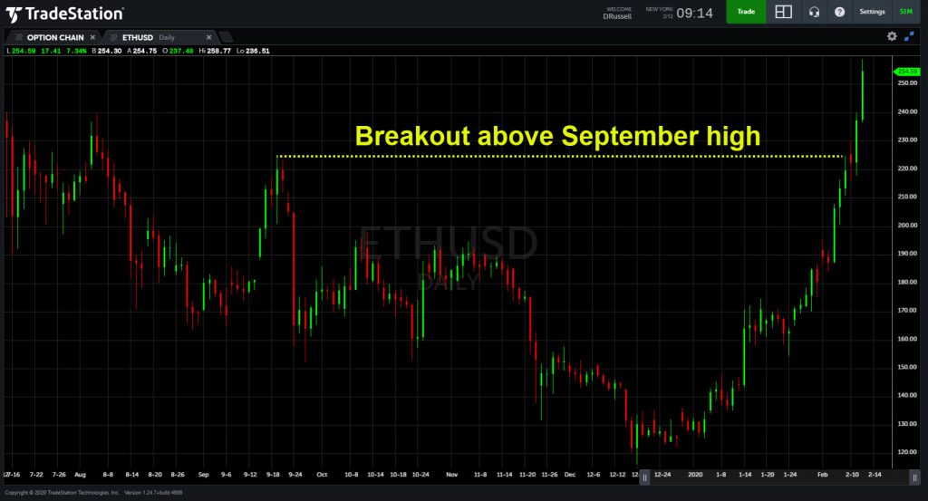 Ethereum (ETH) daily chart showing breakout above resistance area.