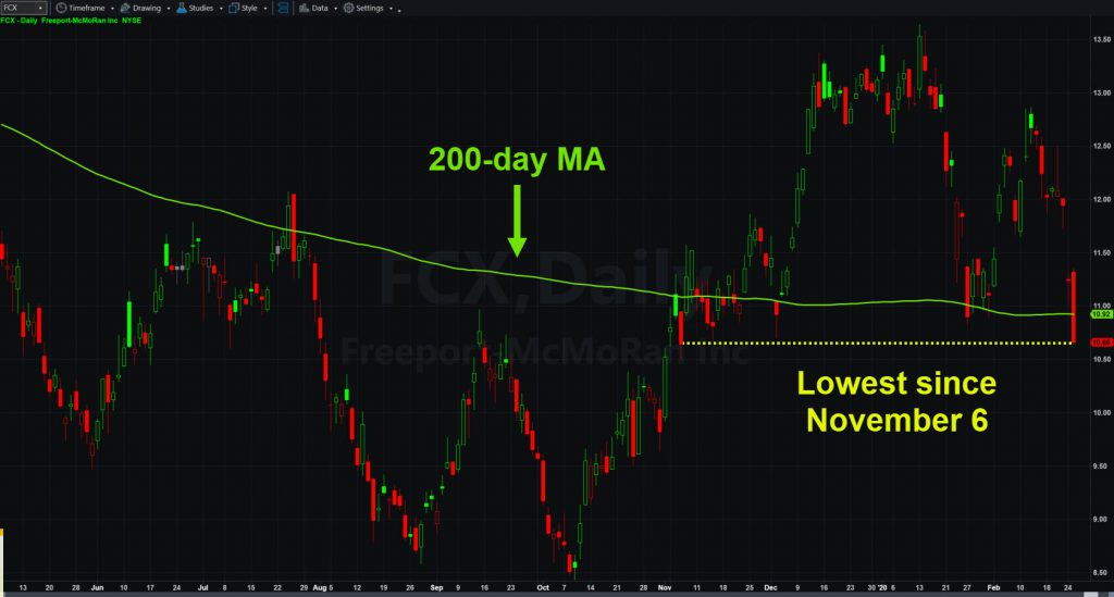 Freeport-McMoRan (FCX) chart with 200-day moving average.