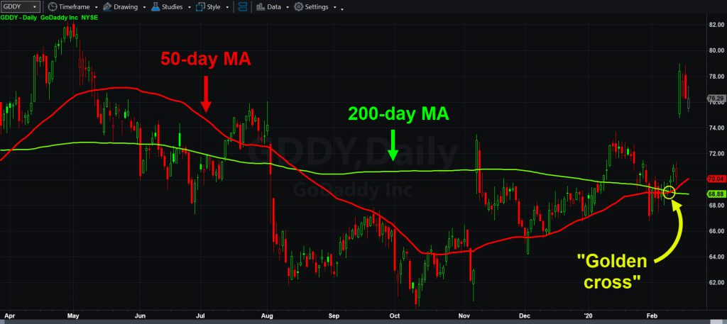 """GoDaddy (GDDY) chart with 50- and 200-day moving averages. Notice the recent """"golden cross."""""""