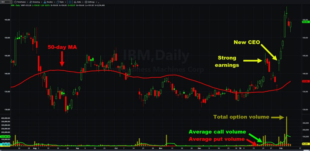 International Business Machines (IBM) chart, with options volume and 50-day moving average.
