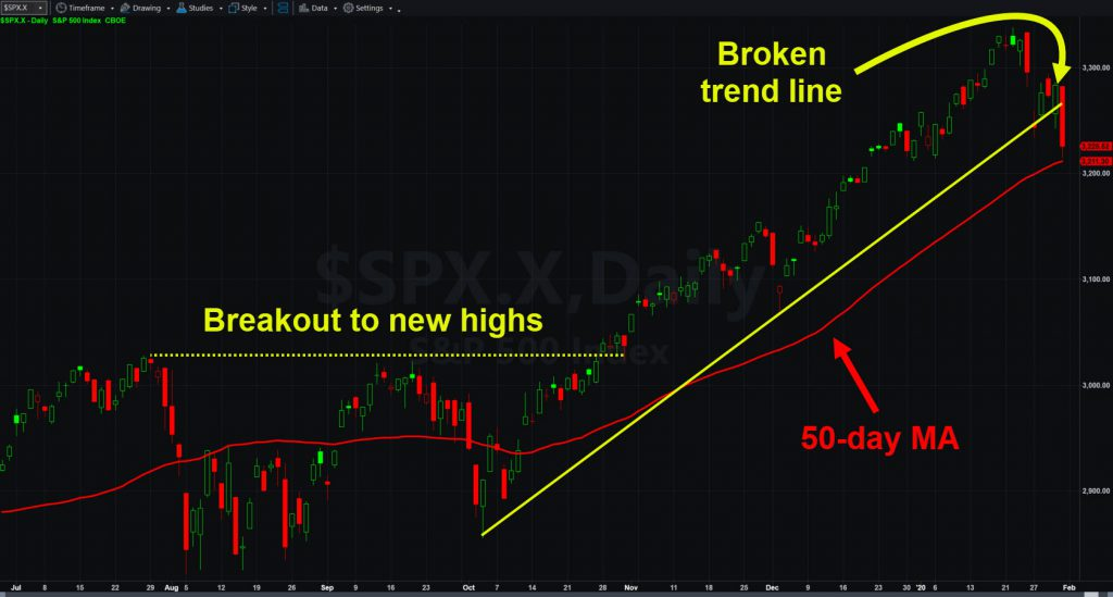S&P 500 daily chart with 50-day moving average and broken trend line.