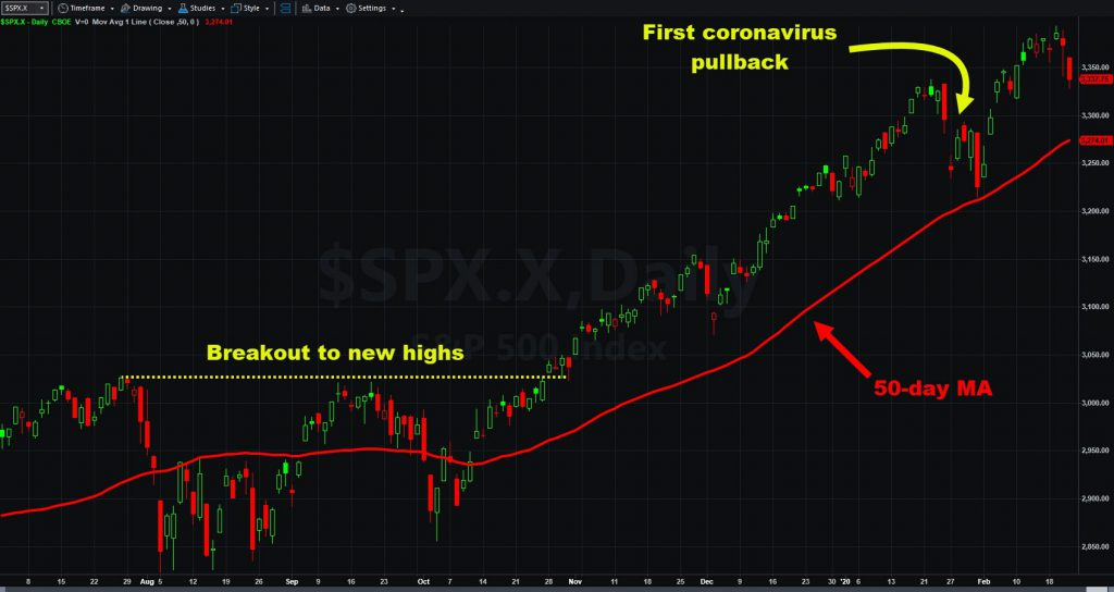 S&P 500 chart with 50-day MA and key events.