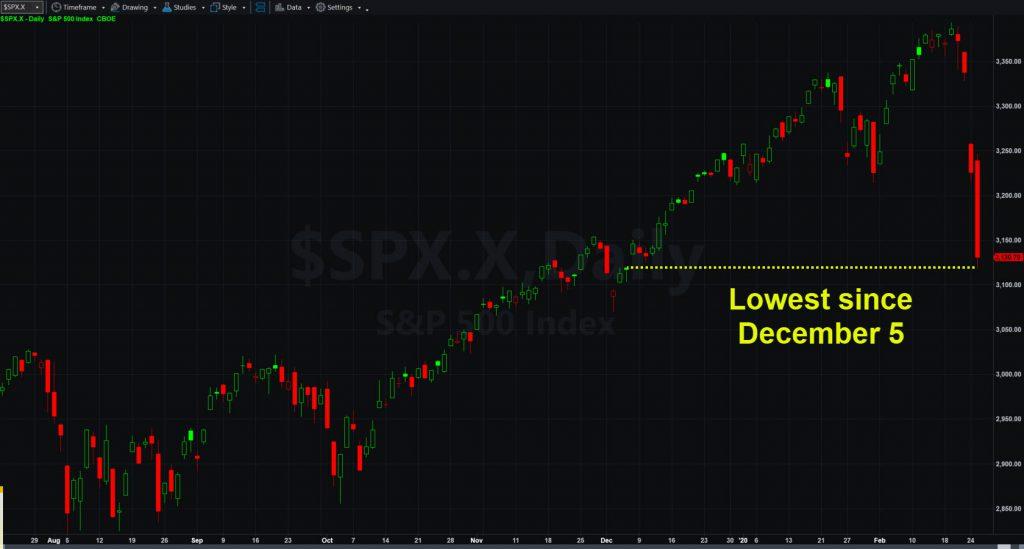 S&P 500, daily chart.