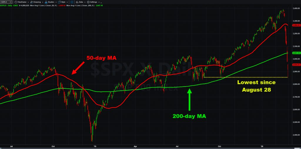 S&P 500 chart with 50- and 200-day moving averages.