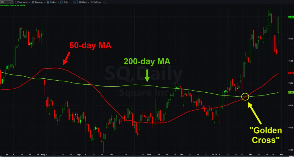 "Square (SQ) chart with 50- and 200-day moving averages. Notice recent ""golden cross."""