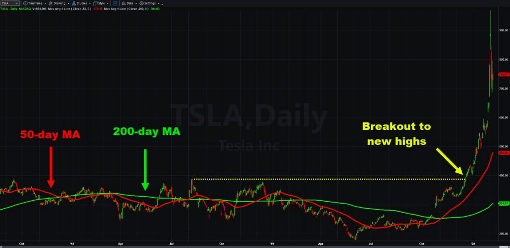 Tesla (TSLA) daily chart with 50- and 200-day moving averages.