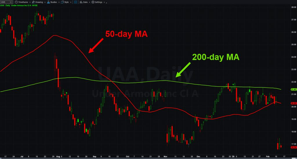 Under Armour (UAA), with 50- and 200-day moving averages.