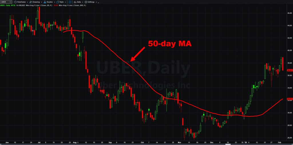 Uber Technologies (UBER) chart, with 50-day moving average.
